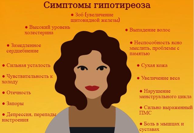 Гипотиреоз, причины, симптомы, лечение